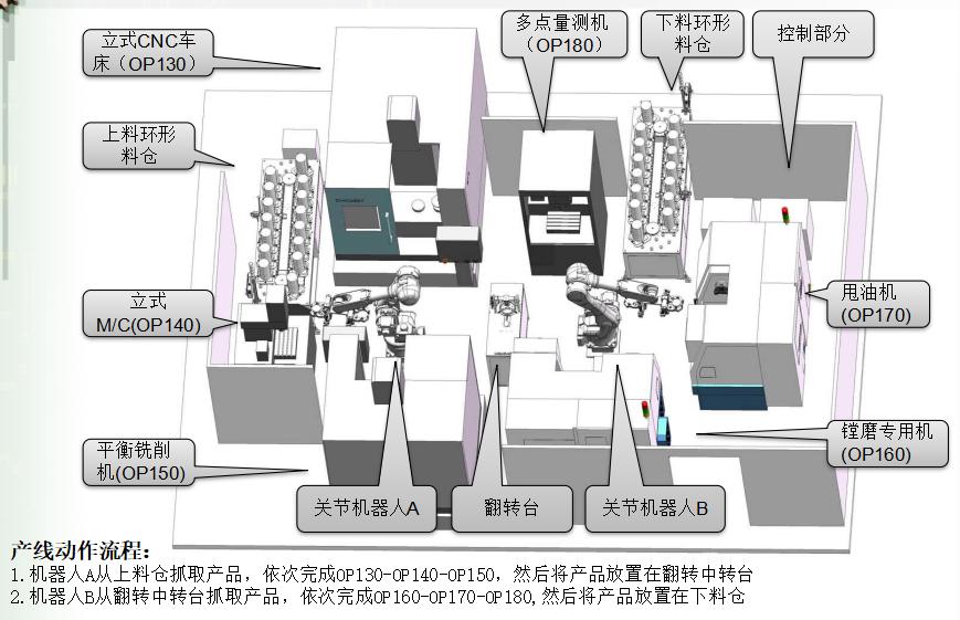 二、刹车盘机器人自动生产线布局图