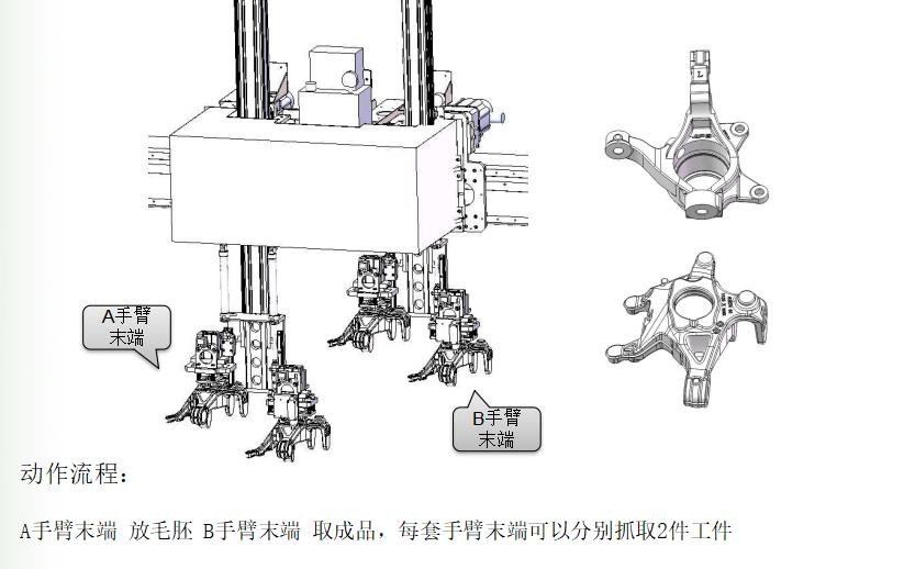汽车后羊角转向节机械加工自动线项目机械手爪