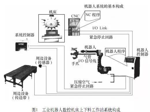 工业机器人数控机床上下料工作站系统构成