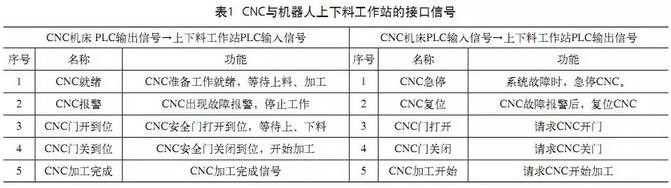 CNC机床与机器人上下料工作站的接口信号