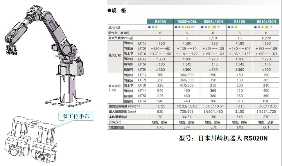 机器人技术参数