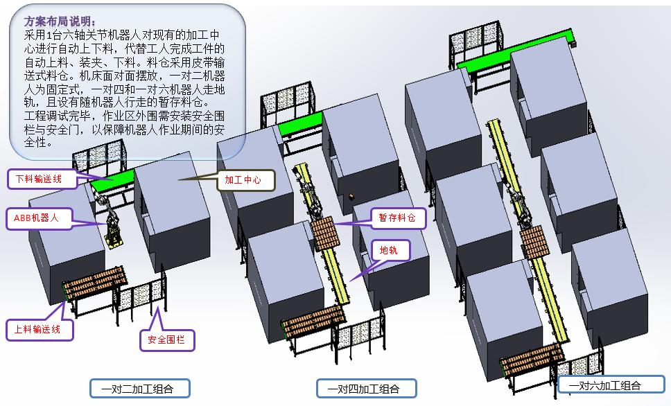 手机中框CNC加工上下料机器人产线布局说明