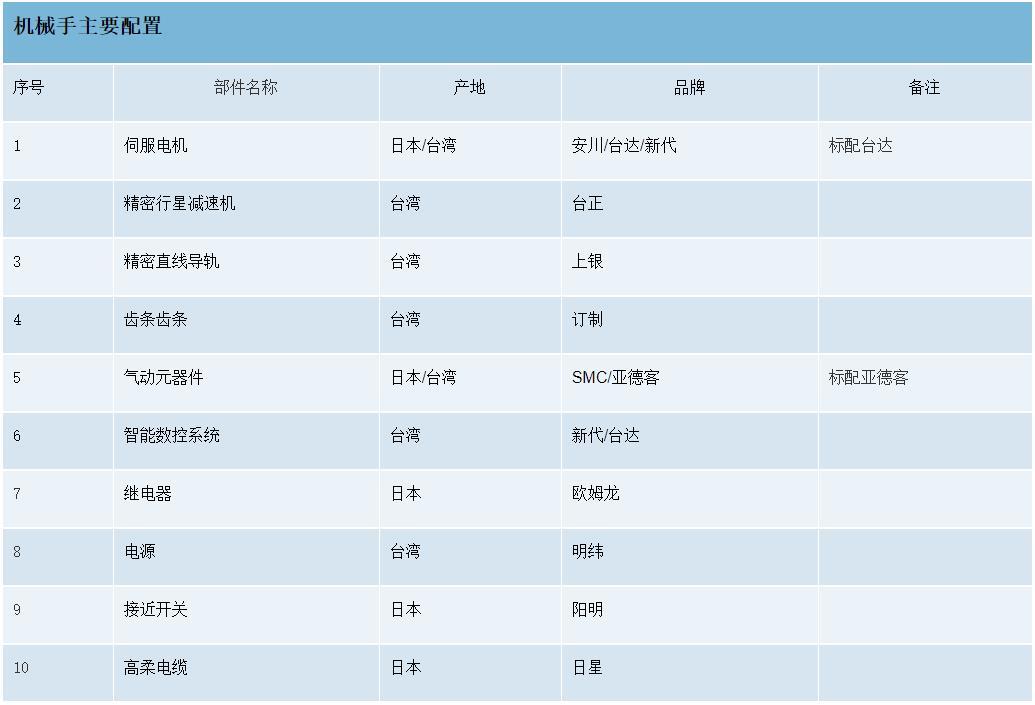 桁架机械手配置列表