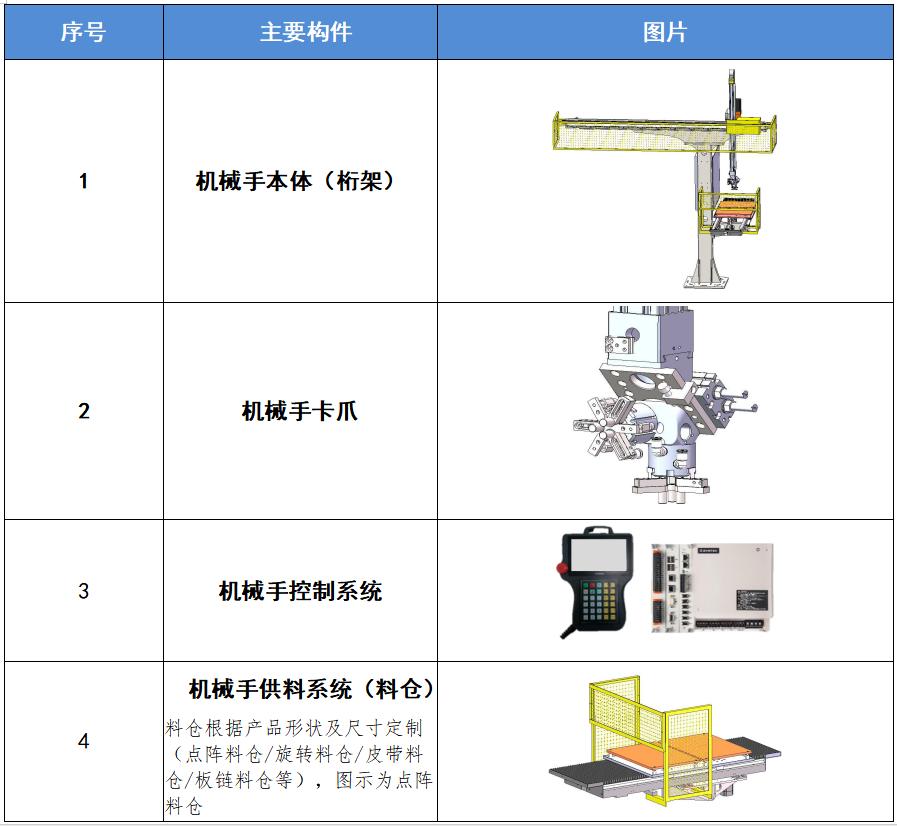 桁架机械手主要部件