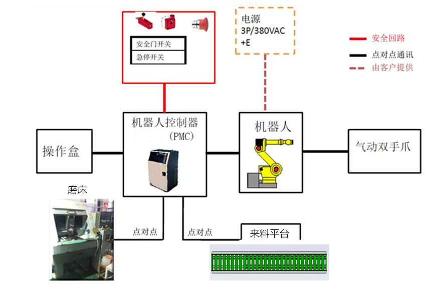 机器人控制系统示意图