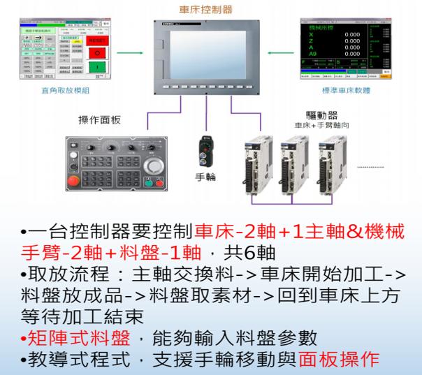 机械手控制系统示意图
