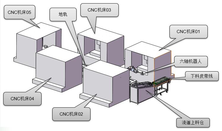 机器人自动生产线设备布局