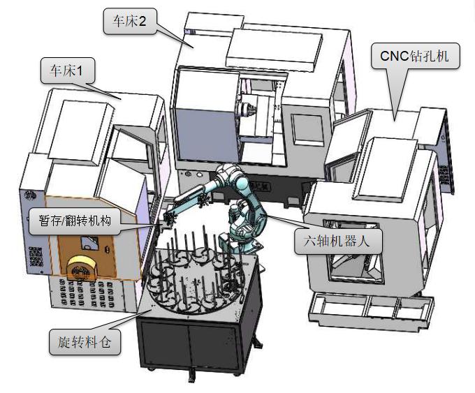 机床上下料机器人设备布局图