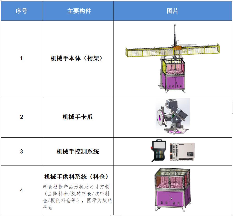 机械手主要部件列表